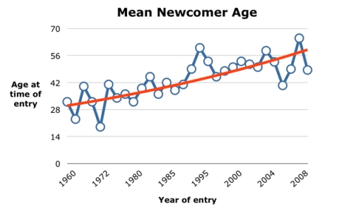 Mean Newcomer Age