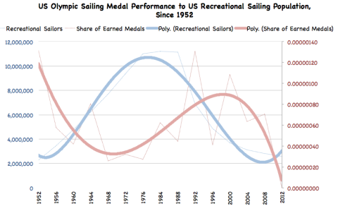 Medals vs sailors