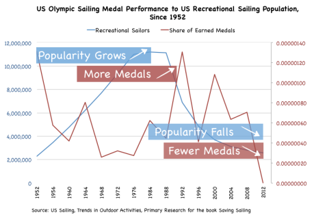 Recreational Sailing and Olympic Medals