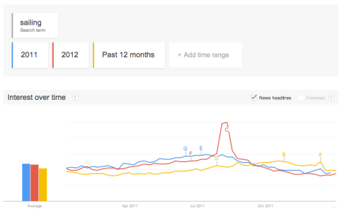 "Google Trends, ""sailing"", 2013, 2012, 2011"
