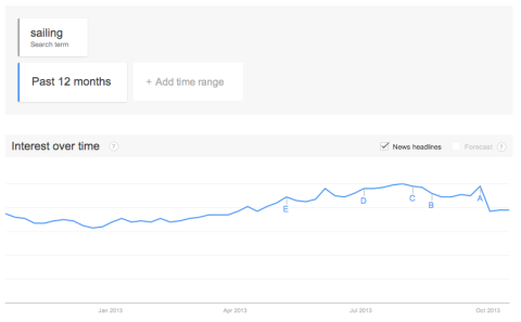 "Google Trends: ""Sailing"", 2013"