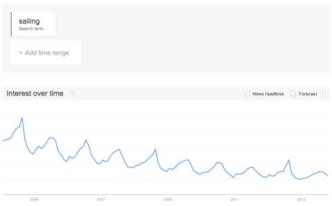 "Google Trends: ""sailing"""